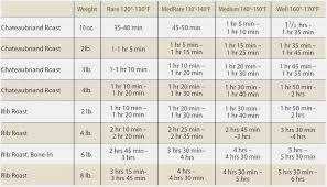 Prime Rib Temps Chart 79 Veracious Boneless Prime Rib Cooking Time Chart