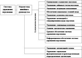 Реферат Анализ системы управления персоналом в организации на  Состав подсистем системы управления персоналом организации