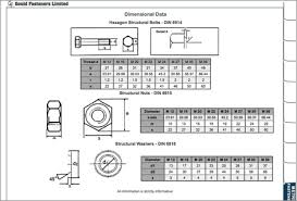 Din Fasteners Chart Download Your Free Fastener Resource Guide Gould Fasteners