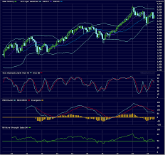 Big Charts Dow The Stock Market Us Index Weekly