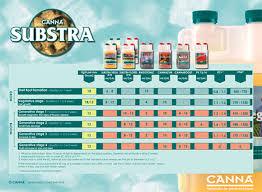 Canna Nutrients Feeding Chart Canna Substra Starter Pack 400 Liquidsun Hydroponics A