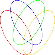 And Or Venn Diagram A Survey Of Venn Diagrams What Is A Venn Diagram