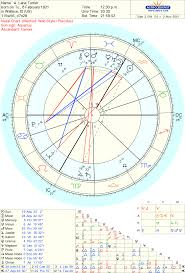 Astrology 101 Aspects A Few Chart Basics Arrow In Flight