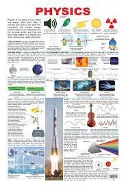 Educational Chart Series Physics