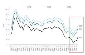 Steel U S Strong Despite Global Oversupply Vaneck