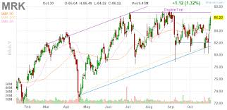 3 Big Stock Charts For Thursday Merck Anheuser Busch Inbev