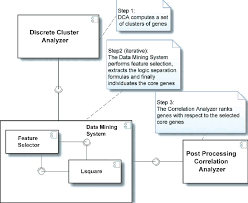 Boolean Venn Diagram Generator Logic Diagram Extracts Simple Wiring Diagram