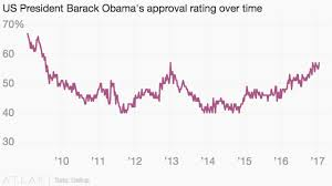 Obamas Approval Rating From His First Day To His Last In