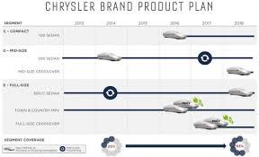 2018 chrysler caravan. plain caravan mopar movers chrysler plans plugin hybrid town u0026 country new 2 throughout 2018 chrysler caravan