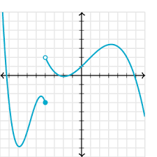 Limits Intro Practice Khan Academy