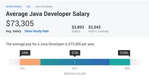 an average java developer salary in united states