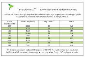 48 Exact Bulb Brightness Chart