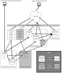 current and future state peoplesoft architecture peoplesoft technical
