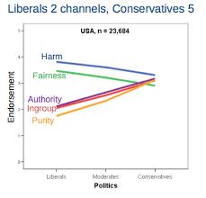 Conservative Vs Liberal Chart Conservatives V Liberals Ethicsdefined Org Ethics Defined