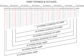 How To Identify Harp Strings A Guide Teifi Harps