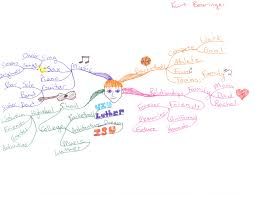 mind maps from luther college mind maps education  more idea maps and mind maps from luther college principles of management students examples 384 ae""
