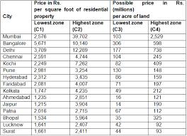Land In India Market Price Vs Fundamental Value