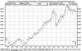 Crb Futures Index Bar Chart Longterm Chart Quote