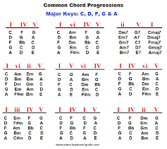 Major Scale Chord Progression Chart Piano Chord Progressions Major Keys In 2019 Music Theory