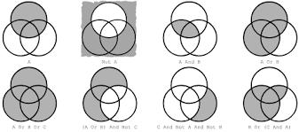 Boolean Venn Diagram Generator 4 Operators And Functions With Vbscript