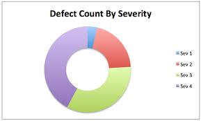 Defect Severity Chart Levvel Blog Software Quality In Growing Development