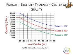 How To Read Forklift Load Capacity Chart Forllift Safety