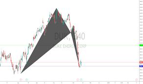 Duk Stock Price And Chart Nyse Duk Tradingview Uk