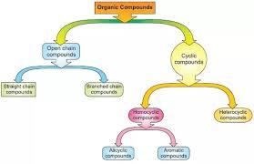 Bright Hydrocarbon Flow Chart Reaction Flow Chart Organic