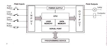 plc solutions  block diagram of plcblock diagram of plc
