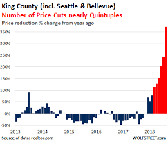 King County Median Home Price Chart Housing Bubble Trouble In The Seattle Bellevue Metro Wolf