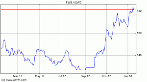 Volkswagen Stock Quote Interesting Volkswagen Stock Quote Brilliant Vw Group Share Price Gbp Vs Hkd