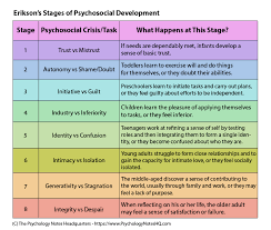 Child Development Stages Chart 0 16 Years Erik Eriksons Stages Of Psychosocial Development The
