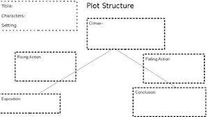 Plot Structure Plot Structure And Summary Graphic Organizer