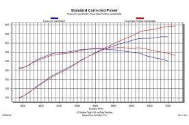 20 Popular Ls1 Intake Manifolds Dyno Tested Mrk