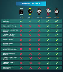 Garmin Watch Comparison Chart 2018 Infographic Garmin Forerunner Series Comparison Active