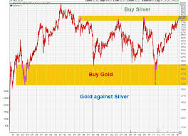 Simple Digressions Gold To Silver Ratio Be Careful With