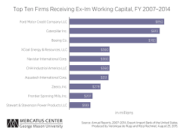 Working Capital Chart Ex Ims Working Capital Programs Benefit Big Businesses And