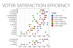 Voting Comparison Chart Equal Systems Science Equal Vote Coalition