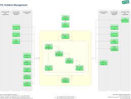 Problem Management It Process Wiki