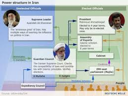 Iranian Government Flow Chart Iran Presentation