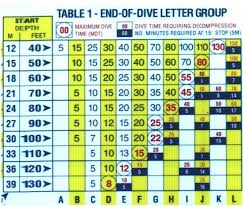 Decompression Chart How To Use Dive Tables