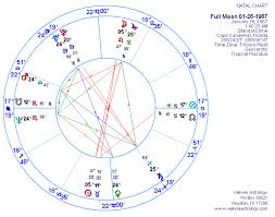 Kalpana Chawla Birth Chart Astrological Influences And Nasa Accidents
