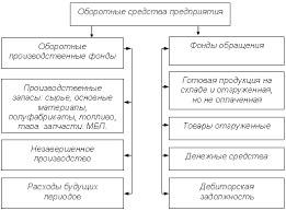 Управление оборотными активами и стратегия их финансирования  1 1 Оборотные средства понятие источники формирования