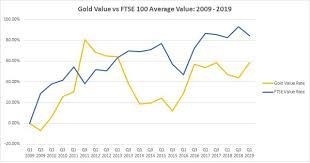 Gold Vs Shares Gold Vs Ftse 100 Bullionbypost
