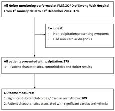 Holter Monitoring Ambulatory Electrocardiography Defined