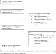 clinical impact of the hospital pharmacy drug information service figure