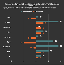 Philippine Languages Comparison Chart The Best Paying And Most In Demand Programming Languages In