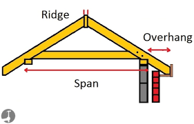 How To Calculate Rafter Lengths For Gable Hip And Valley