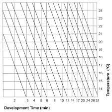 Massive Dev Chart Film Development Film Developing Database