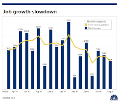 9 6 19 Job Growth Chart Png Wealth365 News